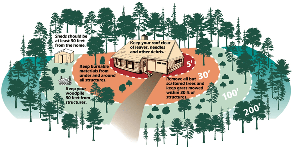 defensible space around home