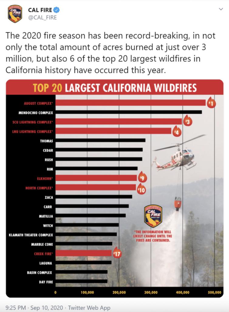 Cal Fire tweet about 2020 fire season