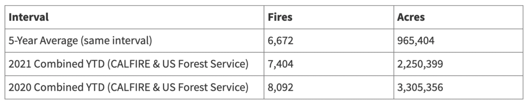 cal fire stats for fire seasons